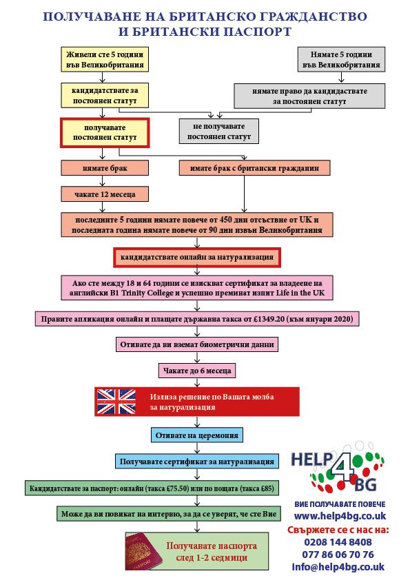 Получаване на британско гражданство и британски паспорт