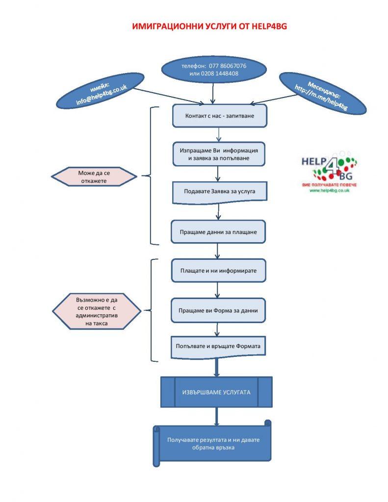Имиграционни услуги от HELP4BG