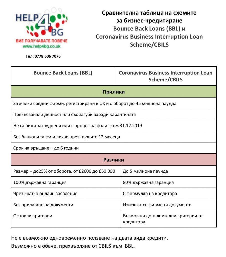Кредити по схеми Bounce Back Loan Scheme (BBLS) и CBILS