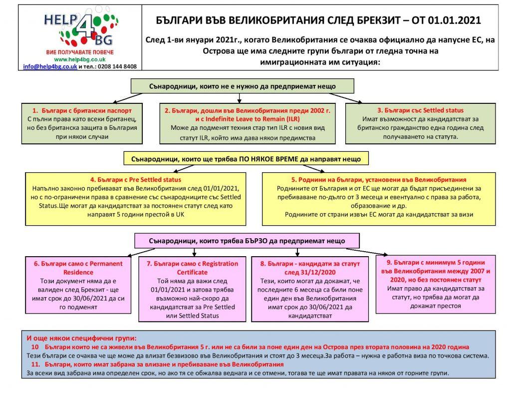 Brexit - Bulgarians in UK